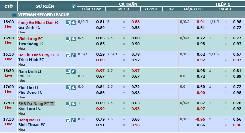 Nhận định kèo hạng nhì quốc gia VN: Vĩnh Long 0:1/2 Tiền Giang, SH Đà Nẵng II 0:1 Kon Tum