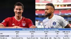 Có bao nhiêu kèo nhà cái trong trận chung kết C1 Champions League 2020?